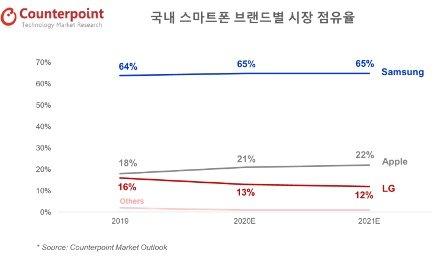 국내 스마트폰 시장 제조사별 점유율 추이 /사진=카운터포인트리서치