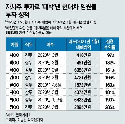 """""""대박 냈소"""" 현대차 임원들 자사주투자 실현수익 최고 286%"""