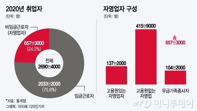 대권이든 서울이든…자영업자 잡아야 왕좌가 보인다