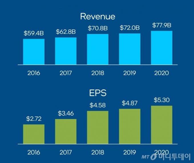 인텔의 연도별 매출(Revenue) 추이(단위: 10억 달러, 윗쪽)와 주당 순이익(EPS: 단위 달러)/자료출처=인텔 IR 자료.