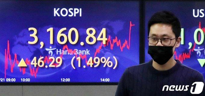 21일 오후 서울 중구 하나은행 딜링룸 전광판에 코스피 지수가 전일 대비 46.29p(1.49%) 오른 3160.84를 나타내고 있다. /사진=뉴스1