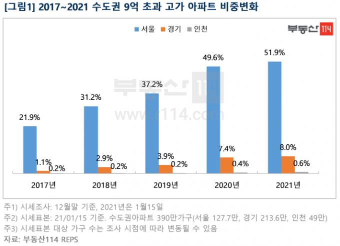 서울 아파트 52%, 9억 넘어…文 정부 출범 후 2배 이상 급증