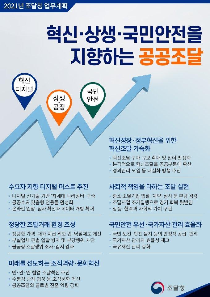 2021 조달업무계획(인포그래픽) © 뉴스1