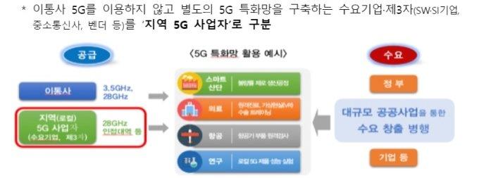 올해부터 삼성·네이버 등 기업이 '5G 특화망' 직접 깐다