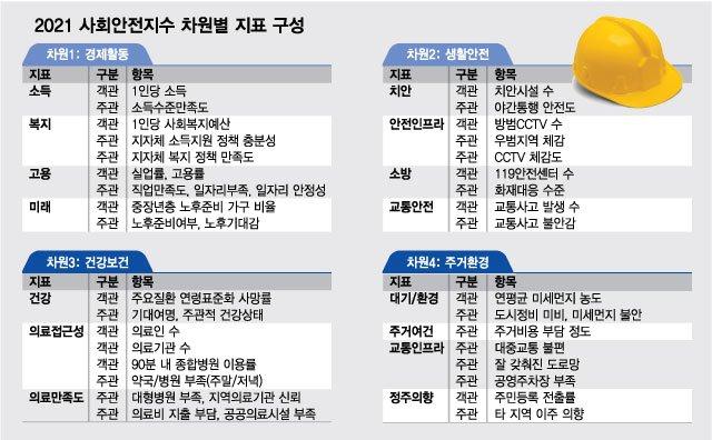 가장 살기좋은 경기도 1위는 '과천', 삼성전자 있는 수원은?