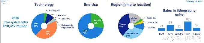ASML의 노광기 종류별 및 지역별 판매현황 /사진제공=ASML