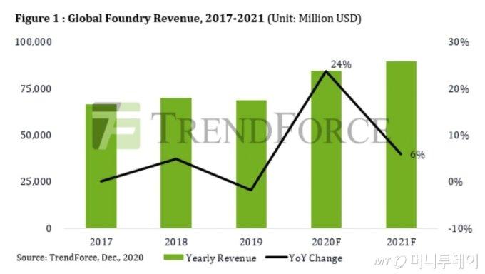 2021년 글로벌 파운드리 매출전망(단위: 백만US달러)/자료출처: 대만 트렌드포스(TrendForce)