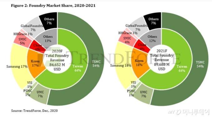2020년과 2021년(예상) 파운드리 업체별 시장점유율/자료출처: 대만 트렌드포스(TrendForce)