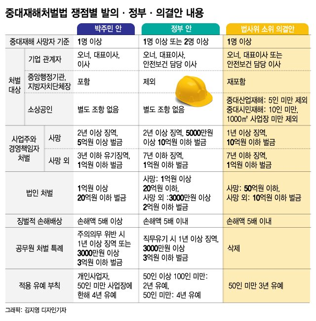 """안전·보건 법률만 1100개…""""교도소 담장 위 걷는 CEO"""""""