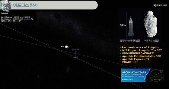 아포피스 프로젝트 설명이 담긴 PPT/자료=천문연