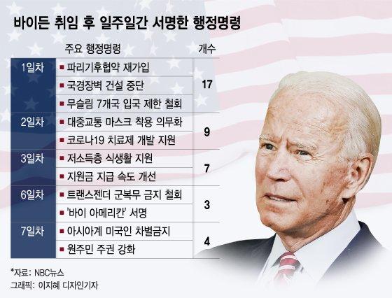 트럼프 뒤집는 바이든…7일간 행정명령 40개 '폭풍서명'