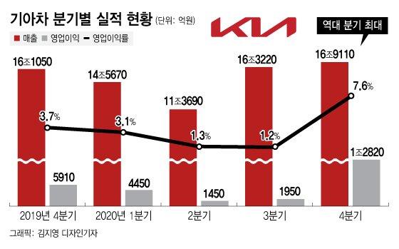4Q 매출·영업익 역대 최대 신기록…'뉴 기아' 쾌조의 스타트