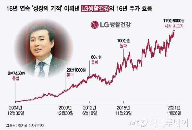 3만원→160만원 '기적의 주식'…아모레 누르고 K-뷰티 '1위' 된 이회사