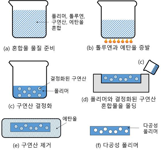 고발습성 다공성 유연 폴리머 제조공정/사진=KAIST