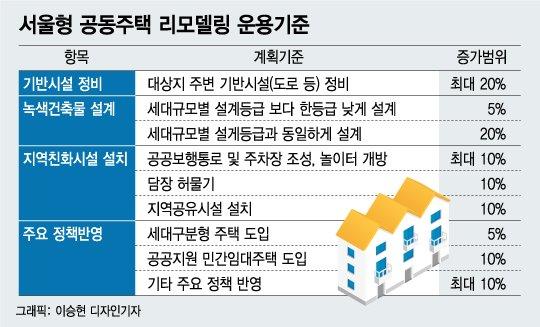 """[단독]""""리모델링도 공공환수 의무화"""" 서울시 계획 단독 입수"""