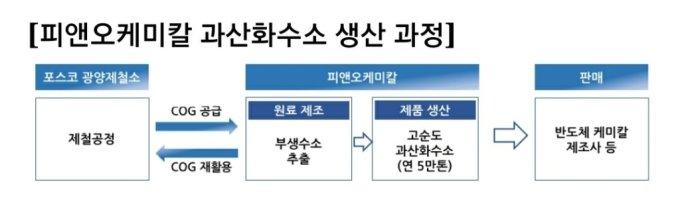 포스코케미칼-OCI, '반도체 필수 세정제' 과산화수소 공장 착공