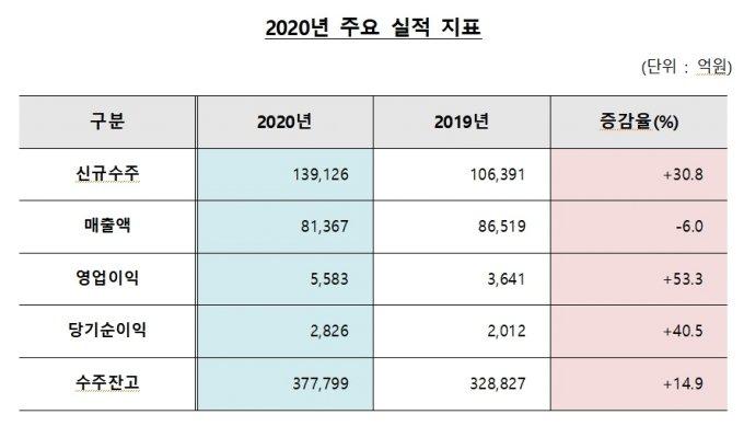 '어닝 서프라이즈' 대우건설, 영업이익 5583억 전년比 53.3%↑