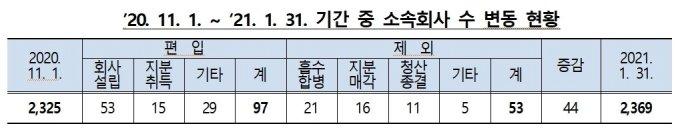 최근 3개월 동안 대기업집단 소속회사 수 변동 현황/사진=공정거래위원회
