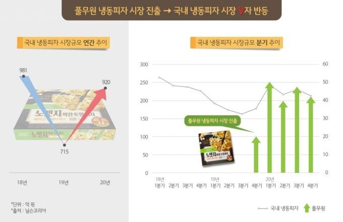 'V자 반등' 냉동피자 시장…오뚜기·풀무원·CJ '2라운드'
