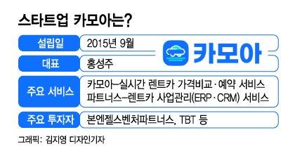 """""""렌터카 찾아 헤매지 마세요""""…앱속에 2만3000대 모았다"""