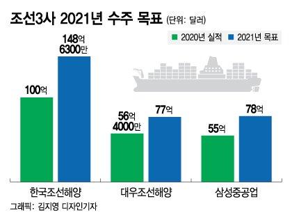 조선3사 올해 수주목표 34조원…44% 늘린다