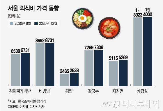 그 순대국밥 이젠 6000원…단골식당 밥값 줄줄이 오른다