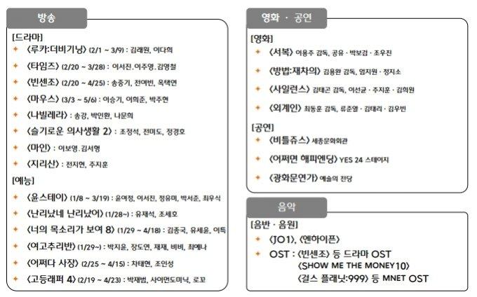 2021년 CJ ENM 주요 콘텐츠 라인업. /사진=CJ ENM