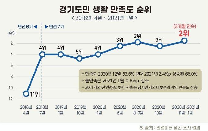경기도민 생활만족도 순위© 뉴스1