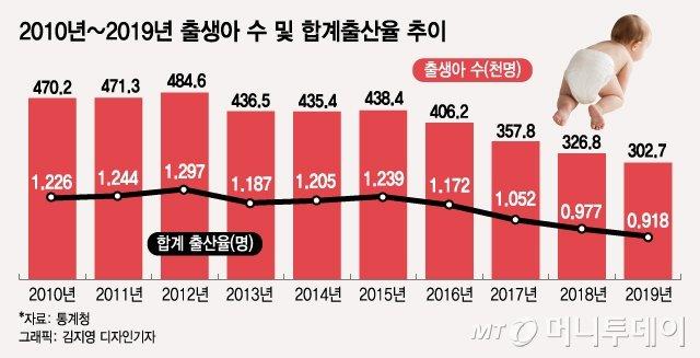 출생아 27만 '인구쇼크' 공식화…'90년대생 부모'들은 오지 않았다