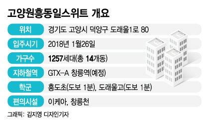 """'GTX 로또' 맞은 덕양구 아파트…""""일주일새 2.4억 올랐어요"""""""