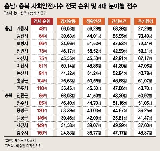 주민체감도·안전순위 비례한 충청…충남 계룡·충북 진천 '으뜸'