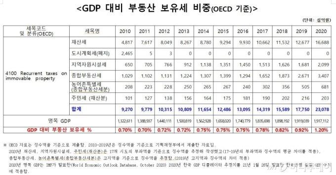 """""""부동산 세금 세계 최상위..아예 부유세로 바꾸자"""""""