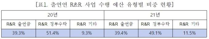 출연연 R&R 예산 중 출연금 40%↓… 조승래