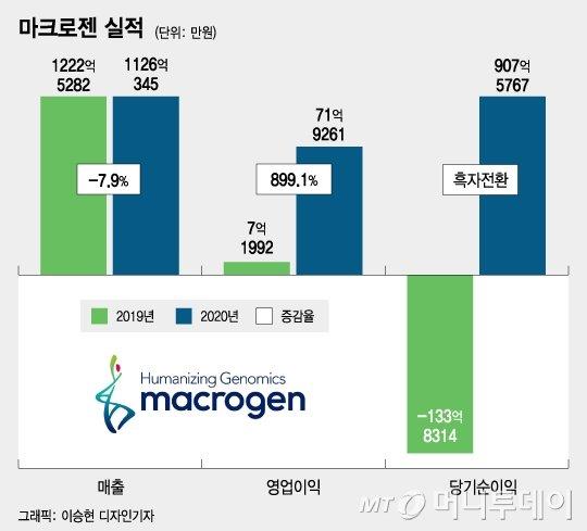 PER 3.4배의 바이오株…마크로젠 재평가 시작되나