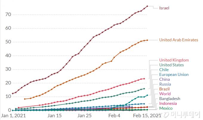백신 접종률(100명당 백신 접종횟수)을 보여주는 선 그래프/자료='Our World in Data' 홈페이지