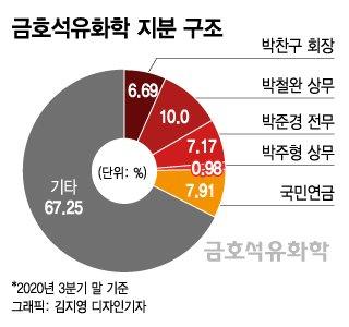 """[단독]박찬구 금호석화 회장 """"우군 확보 노력하고 있다"""""""
