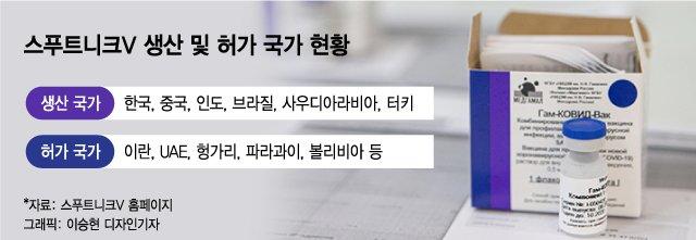 '스푸트니크V' 핵심기지된 韓…백신앞에 신냉전 사라지나
