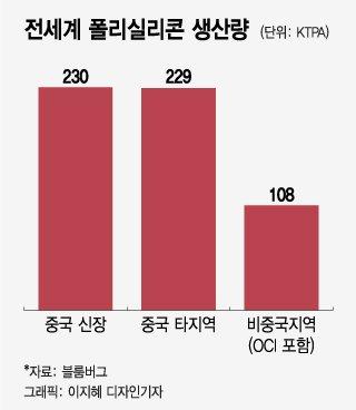美, 中 신장지역 폴리실리콘 불매로 韓 태양광 수혜…OCI 볕 드나