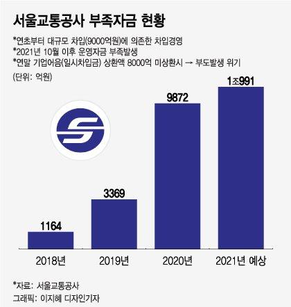 """요금인상 군불 때는 서울지하철…""""왜 적자 떠넘기냐"""" 여론 싸늘"""