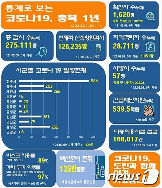 통계로 보는 코로나19 충북 1년. 2021년 2월9일 기준.(충북도 제공).2021.2.18/© 뉴스1