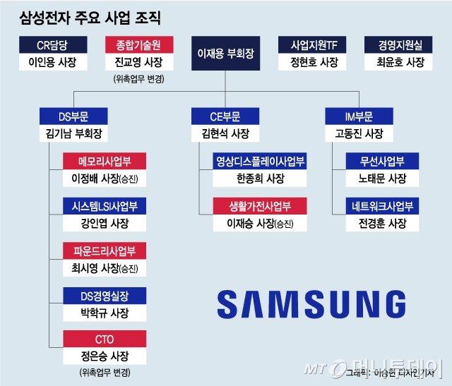 """이재용 취업제한 통보에…""""글로벌 1위 경쟁력 훼손"""""""