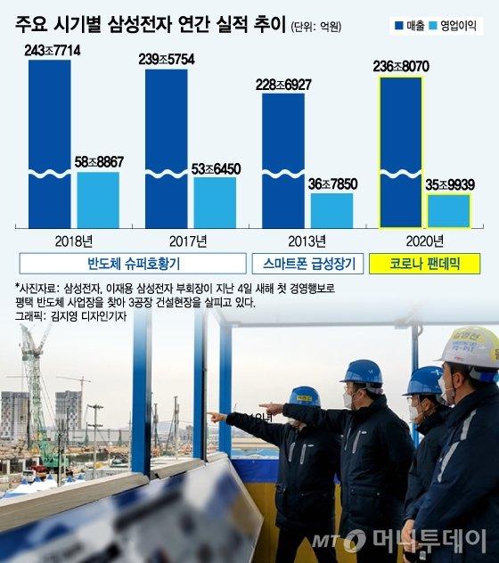 삼성 '연봉 50% 성과급' 챙기더니…경영진 연봉도 '10억+α' 더 쐈다