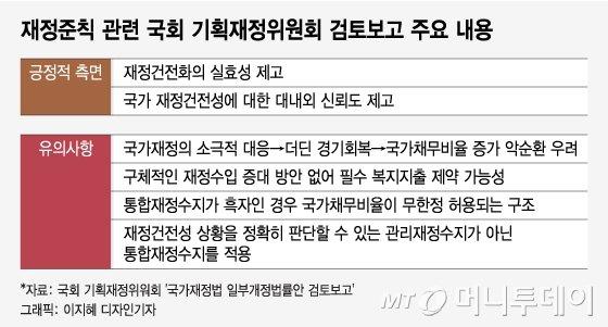 """[단독] """"나랏빚 되레 늘수도""""…국회 경고에 '재정준칙' 무산 위기"""
