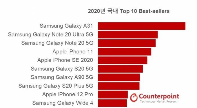 2020년 국내 스마트폰 판매량 톱10 /사진=카운터포인트리서치