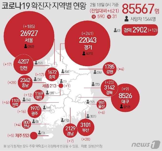 18일 질병관리청 중앙방역대책본부에 따르면 이날 0시 기준 국내 코로나19 누적 확진자는 621명 증가한 8만5567명으로 나타났다. 신규 확진자 621명(해외유입 31명 포함)의 신고 지역은 경기 237명(해외 4명), 서울 179명(해외 6명), 부산 28명, 충남 28명, 경북 22명(해외 1명), 인천 16명(해외 1명), 충북 16명(해외 1명), 광주 12명(해외 4명), 대전 12명, 대구 9명, 경남 7명, 울산 6명, 전북 5명(해외 1명), 제주 5명, 강원 3명(해외 1명), 전남 4명, 세종 1명, 검역 과정 12명이다. © News1 최수아 디자이너