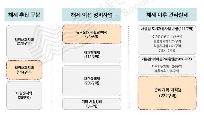 /사진=서울연구원 '뉴타운·재개발 해제지역 실태분석과 주거재생방향' 보고서 캡처