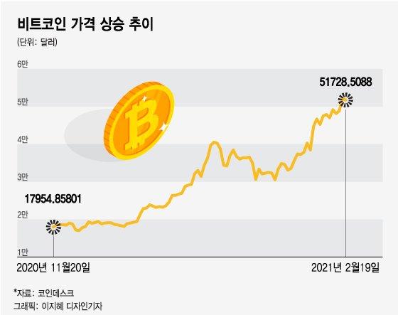 """비트코인 결국엔…""""11억원 간다"""" vs """"제대로 데인다"""""""