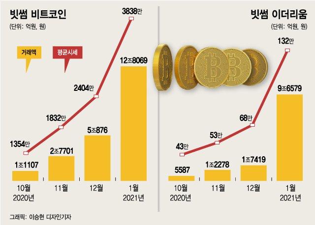 비트코인으로 인플레이션 방어... 세계 8위 자산 올랐다