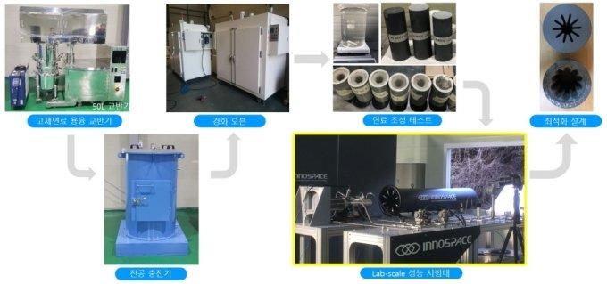 고성능 고체연료 조성 설계 및 제조 기술