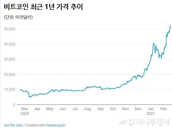 """비트코인, 투기인가 투자인가…""""11억까지 오른다"""" 전망도"""